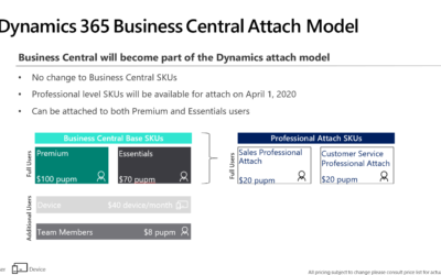 Dynamics 365 Business Central – licensing